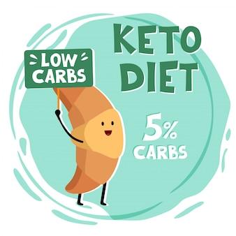 Ilustracja koncepcja diety ketogenicznej.