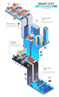 Ilustracja koncepcja nowoczesnego izometrycznego inteligentnego miasta