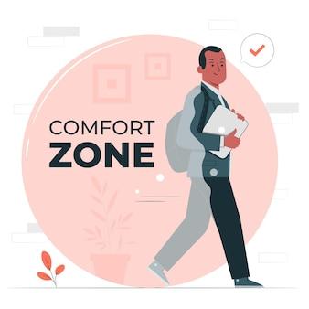 Ilustracja koncepcji strefy komfortu