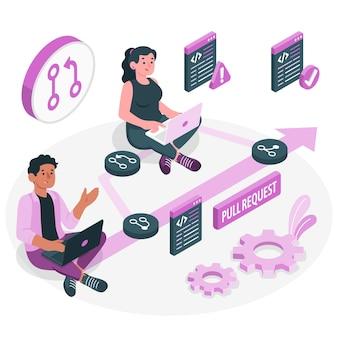 Ilustracja koncepcji żądania ściągnięcia
