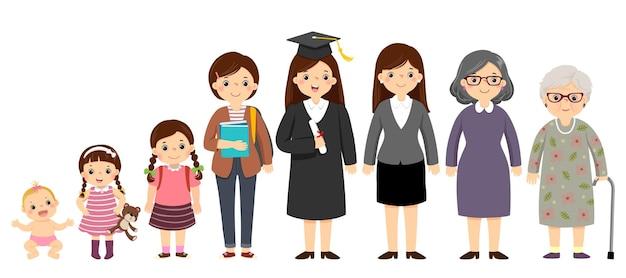 Ilustracja kreskówka kobiety w różnym wieku, od dziecka do osób starszych. pokolenie ludzi i etapy dorastania.