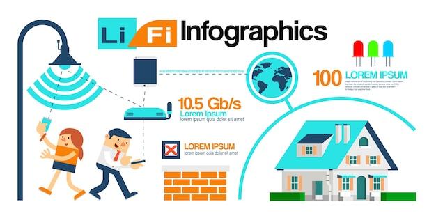 Ilustracja o infografiki technologii li-fi