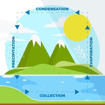 Ilustracja obiegu wody w płaskiej konstrukcji