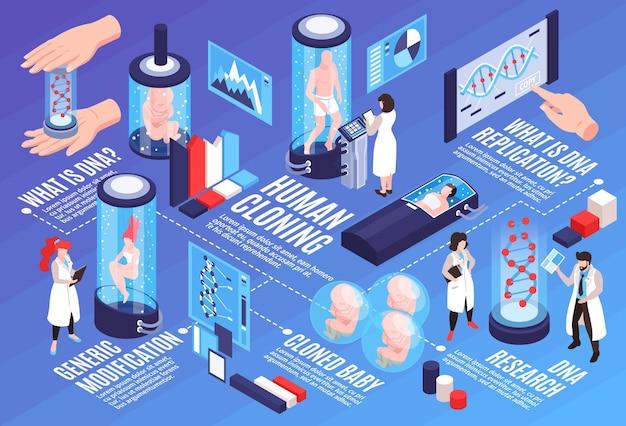 Ilustracja pozioma infografiki klonowania człowieka z tekstem i informacjami wizualnymi na temat ogólnych badań naukowych dotyczących modyfikacji dna i ilustracji izometrycznej replikacji