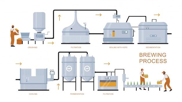 Ilustracja procesu produkcji piwa. kreskówka płaski plansza plakat wyposażenia zakładu browarniczego do przygotowania, gotowania, fermentacji, filtracji produktu piwa rzemieślniczego na białym tle