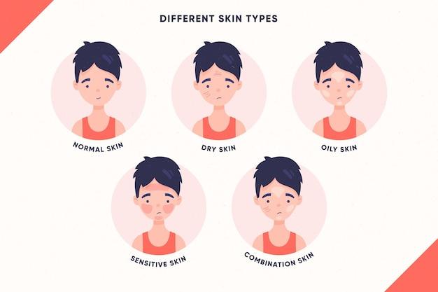 Ilustracja ręcznie rysowane typy skóry