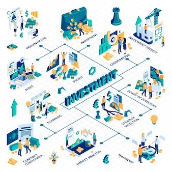 Ilustracja schemat blokowy izometryczny infografika udanej inwestycji