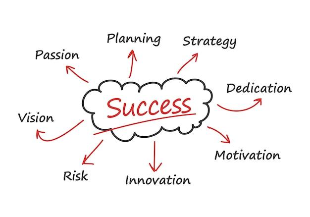 Ilustracja strategii sukcesu