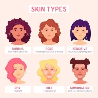Ilustracja typów skóry z płaskim ręcznie rysowane