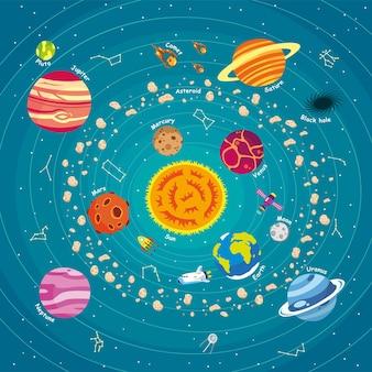 Ilustracja układu słonecznego wszechświata lotniczego z planetą dla dzieci uczących się projektowania