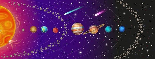 Ilustracja układu słonecznego z planetami, pasem asteroid i kometami: słońce, merkury, wenus, ziemia, mars, jowisz, saturn, uran, neptun.