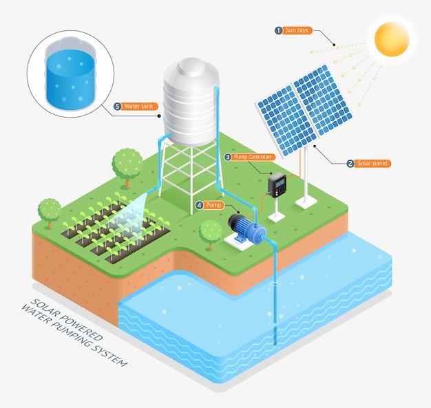 Ilustracje systemu pompowania wody zasilanego energią słoneczną