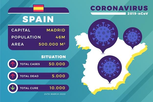 Ilustrowana infografika koronawirusa dla hiszpanii