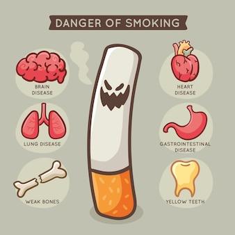 Ilustrowana infografika niebezpieczeństwa palenia