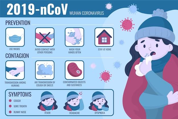 Ilustrowana infografika ze szczegółami na temat koronawirusa