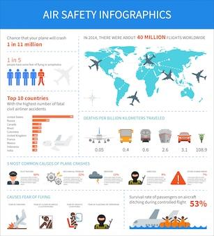 Infografika bezpieczeństwa lotniczego
