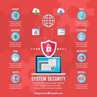 Infografika bezpieczeństwa systemu