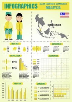 Infografika dla ekonomicznej społeczności asean