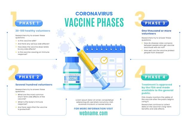 Infografika faz szczepionki koronawirusowej