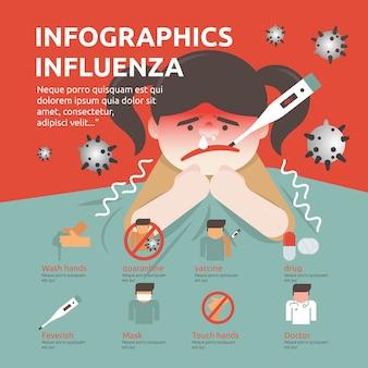 Infografika, grypa