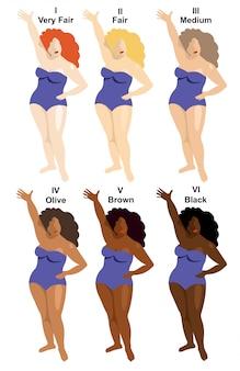 Infografika indeksu kolorów skóry w. kobiety o różnych kolorach skóry. bardzo jasne, jasne, średnie, oliwkowe, brązowe i czarne, aby określić współczynnik ochrony przeciwsłonecznej. poziom różnego rodzaju skóry