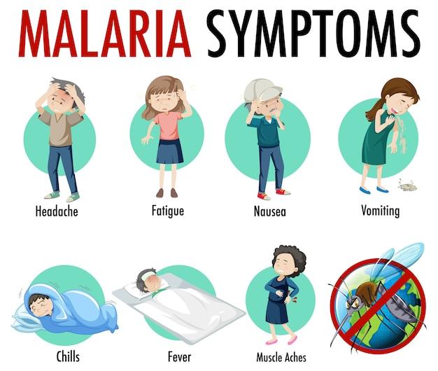 Infografika informacji o objawach malarii