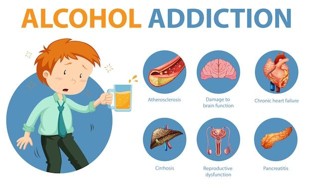 Infografika informacji o uzależnieniu od alkoholu lub alkoholizmie