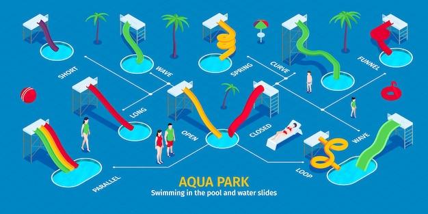Infografika izometrycznego wodnego parku wodnego ze zjeżdżalniami postaci ludzkich w różnych kolorach