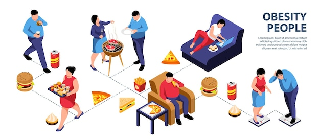 Infografika izometryczny osób otyłych