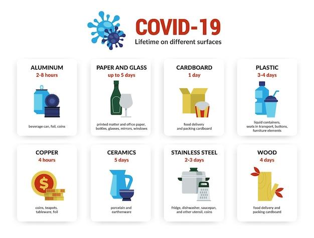 Infografika koronawirusa. czas życia infekcji wirusem covid-19 na różnych powierzchniach i materiałach, niebezpieczne środki ostrożności w przypadku zapalenia płuc. żywotność wirusa informacji wektorowych