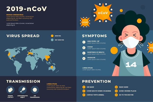 Infografika koronawirusa maski medyczne