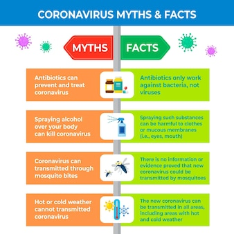 Infografika na temat mitów i faktów koronawirusa