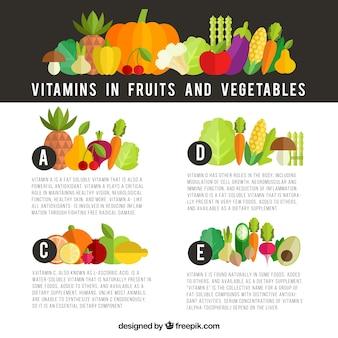 Infografika na temat witamin w owocach i warzywach