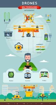 Infografika o nowych technologiach, zawierająca informacje i sposób pracy drona ze sterowaniem radarem oraz opisy wideo