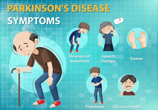 Infografika objawów choroby parkinsona