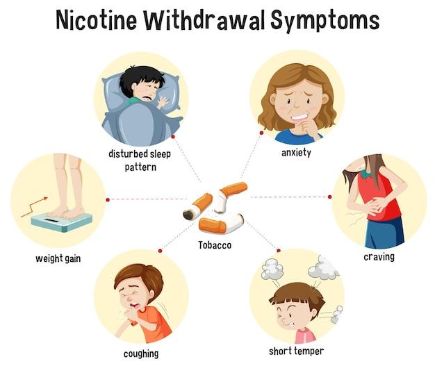 Infografika objawów odstawienia nikotyny