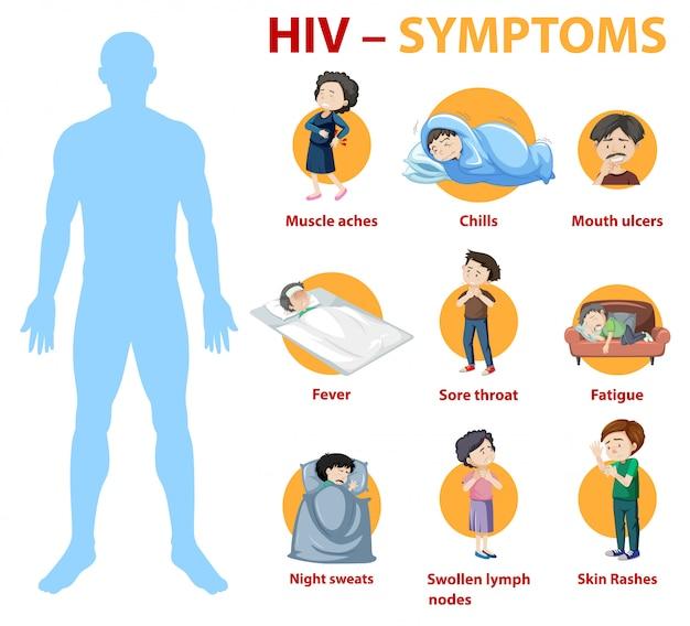 Infografika objawów zakażenia wirusem hiv