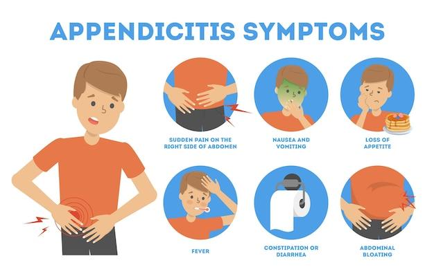 Infografika objawów zapalenia wyrostka robaczkowego. ból brzucha, biegunka i wymioty