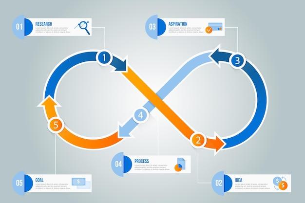 Infografika pętli nieskończoności