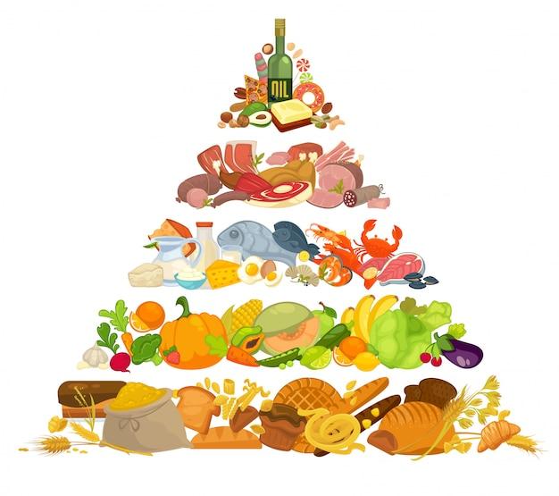 Infografika piramidy żywieniowej zdrowego odżywiania.