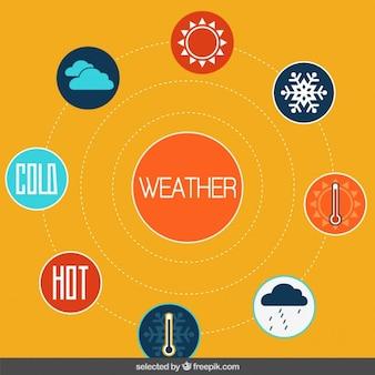 Infografika pogoda