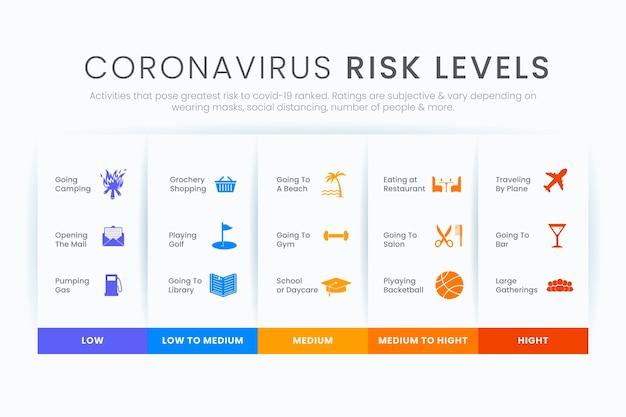 Infografika poziomów ryzyka koronawirusa według aktywności