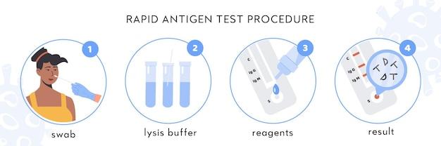 Infografika procedury szybkiego testu antygenowego covid-19. afrykańska pacjentka bierze test wymazu z nosa.