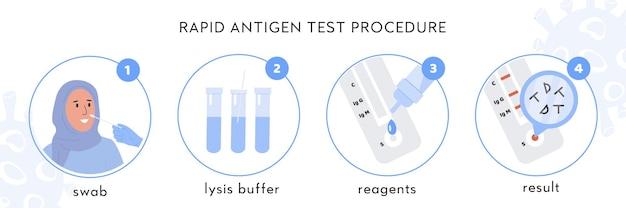 Infografika procedury szybkiego testu antygenowego covid-19. lekarz pobiera wymaz z nosa od muzułmańskiej pacjentki