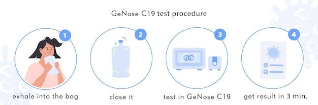 Infografika procedury szybkiego testu genose c19. wydech pacjenta do plastikowej torby. alkomat koronawirusowy urządzenie analizuje próbkę oddechu. covid badania medyczne. ilustracja wektorowa.