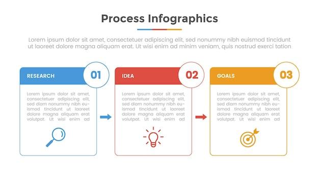 Infografika procesu z 3 punktami listy z prostokątnym polem