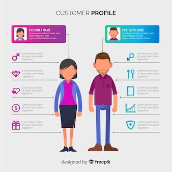 Infografika profilu klienta