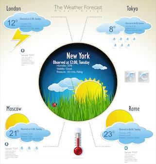 Infografika prognozy pogody