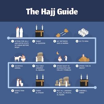 Infografika przewodnika hadżdż z ilustracjami ludzi