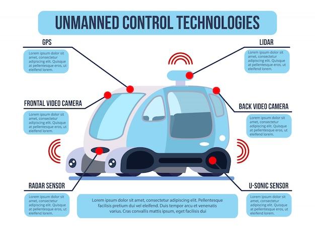 Infografika technologii zautomatyzowanych systemów sterowania bezzałogowymi pojazdami